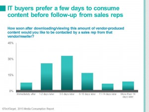 sales opportunities white paper follow-up