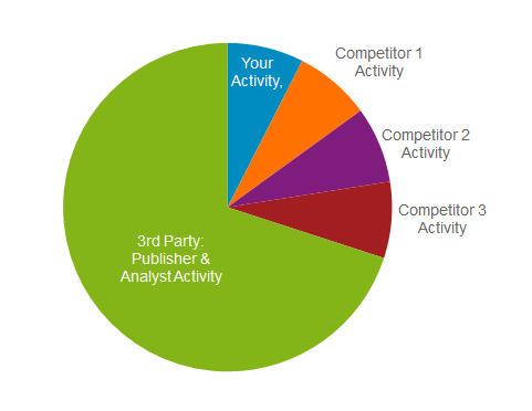 Marketing mistake - activity breakdown