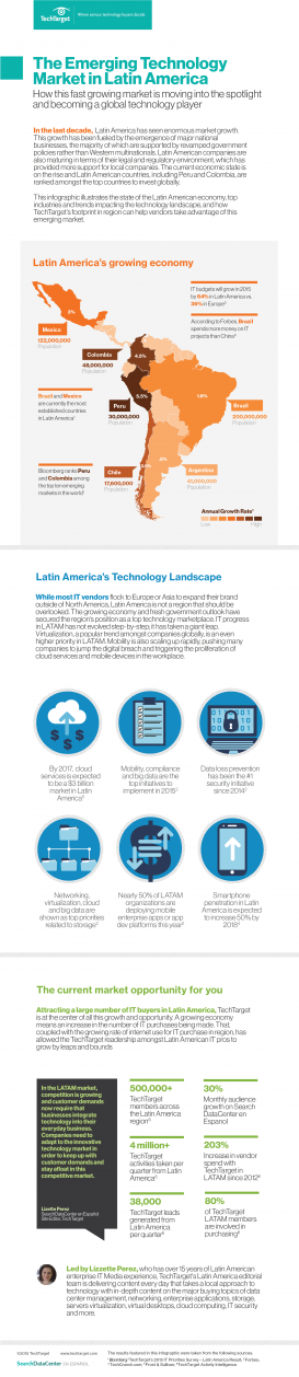 Latin America Emerging Technology Market Infographic