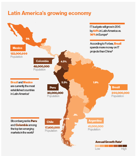 emerging technology market latin america thumb