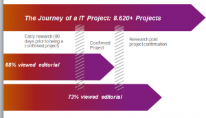 project shortlist journey