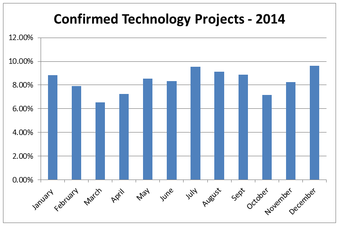confirmed projects