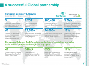 dimension data integrated marketing results
