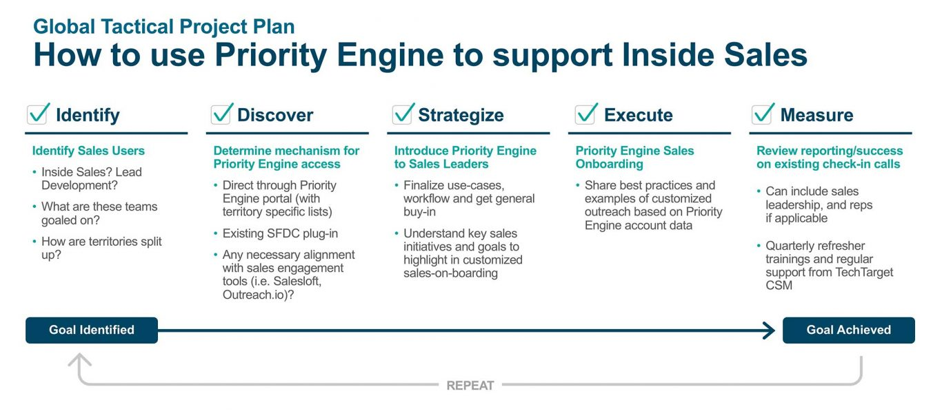 How to use Priority Engine to support Inside Sales